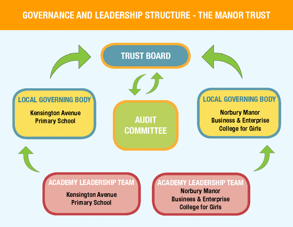 The-Manor-Trust-governance-and-leadership